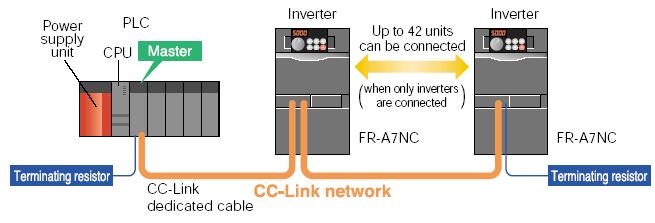 FR-A700 CC-Link