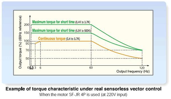 FR-A700 torque characteristic under real sensorless vector control