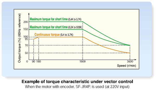 FR-A700 torque characteristic under vector control